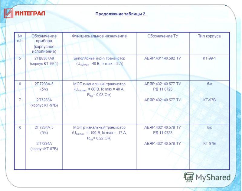 п/п Обозначение прибора (корпусное исполнение) Функциональное назначениеОбозначение ТУТип корпуса 52ТД8307А9 (корпус КТ-99-1) Биполярный n-p-n транзистор (U КЭ max = 40 В, Iк mах = 2 А) АЕЯР.431140.582 ТУКТ-99-1 6767 2П7233А-5 (б/к) 2П7233А (корпус К