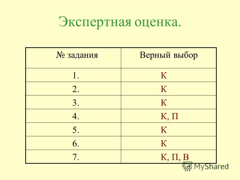 Экспертная оценка. задания Верный выбор 1. К 2. К 3. К 4. К, П 5. К 6. К 7. К, П, В