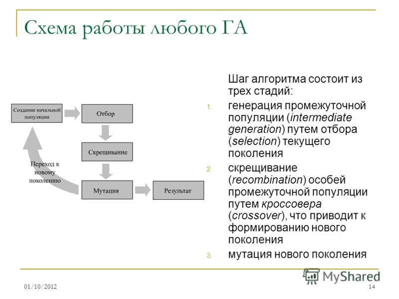 16/08/201214 Схема работы любого ГА Шаг алгоритма состоит из трех стадий: 1. генерация промежуточной популяции (intermediate generation) путем отбора (selection) текущего поколения 2. скрещивание (recombination) особей промежуточной популяции путем к