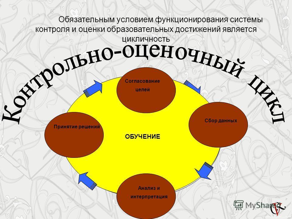Обязательным условием функционирования системы контроля и оценки образовательных достижений является цикличность ОБУЧЕНИЕ Принятие решений Анализ и интерпретация Сбор данных Согласование целей