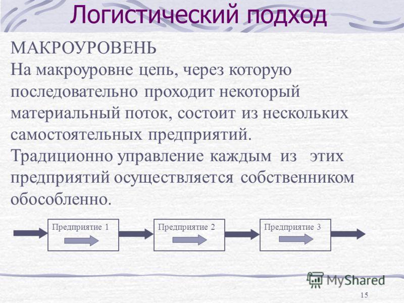 15 Логистический подход МАКРОУРОВЕНЬ На макроуровне цепь, через которую последовательно проходит некоторый материальный поток, состоит из нескольких самостоятельных предприятий. Традиционно управление каждым из этих предприятий осуществляется собстве