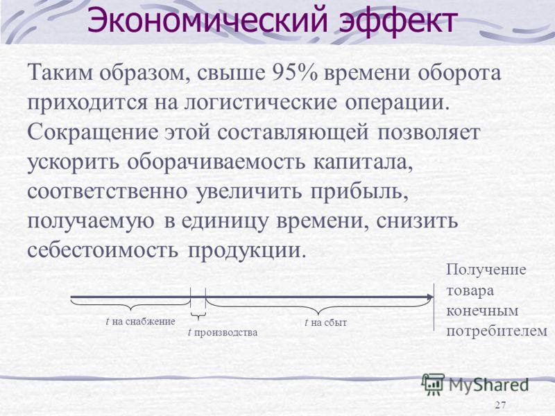 27 Экономический эффект Таким образом, свыше 95% времени оборота приходится на логистические операции. Сокращение этой составляющей позволяет ускорить оборачиваемость капитала, соответственно увеличить прибыль, получаемую в единицу времени, снизить с