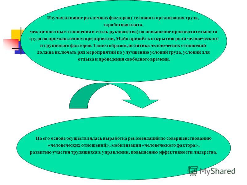 Изучая влияние различных факторов ( условия и организация труда, заработная плата, межличностные отношения и стиль руководства) на повышение производительности труда на промышленном предприятии, Майо пришёл к открытию роли человеческого и группового