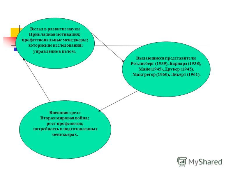 Вклад в развитие науки Прикладная мотивация; профессиональные менеджеры; хоторнские исследования; управление в целом. Выдающиеся представители Ротлисберг (1939), Барнард (1938), Майо(1945), Друкер (1945), Макгрегор (1960), Ликерт (1961). Внешняя сред