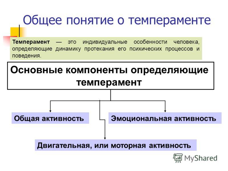 Общее понятие о темпераменте Темперамент это индивидуальные особенности человека, определяющие динамику протекания его психических процессов и поведения. Основные компоненты определяющие темперамент Общая активность Двигательная, или моторная активно