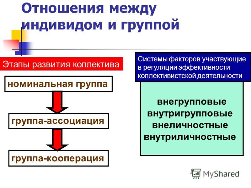 Социальная коллективность. Отношения между индивидом и группой Этапы развития коллектива номинальная группа группа-ассоциация группа-кооперация Системы факторов участвующие в регуляции эффективности коллективистской деятельности внегрупповые внутригр