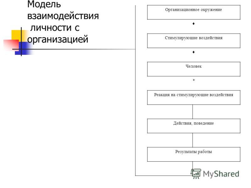 Модель взаимодействия личности с организацией Организационное окружение Стимулирующие воздействия Человек * Реакция на стимулирующие воздействия Действия, поведение Результаты работы
