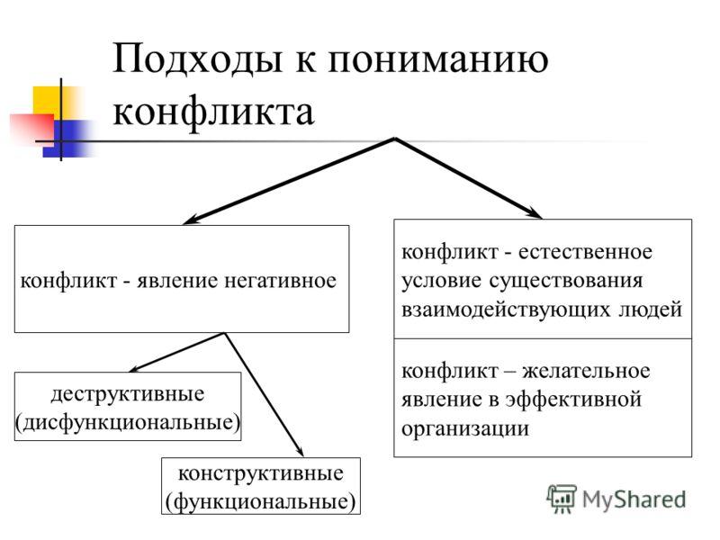 Подходы к пониманию конфликта конфликт - явление негативное конструктивные (функциональные) деструктивные (дисфункциональные) конфликт - естественное условие существования взаимодействующих людей конфликт – желательное явление в эффективной организац