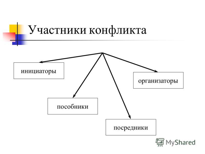 Участники конфликта инициаторы пособники посредники организаторы