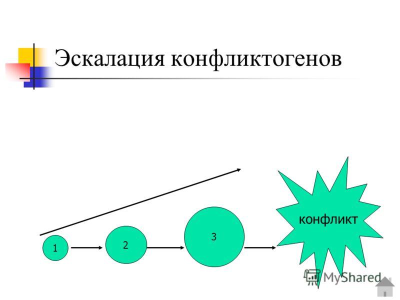 Эскалация конфликтогенов 1 2 3 конфликт