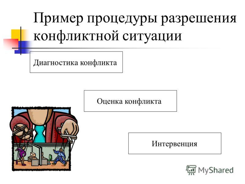 Пример процедуры разрешения конфликтной ситуации Диагностика конфликта Оценка конфликта Интервенция