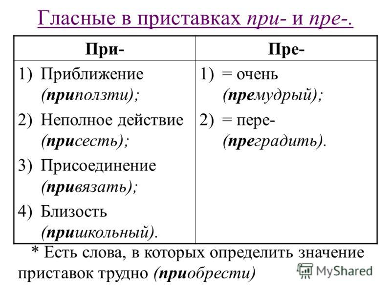 Гласные в приставках при- и пре-. При-Пре- 1)Приближение (приползти); 2)Неполное действие (присесть); 3)Присоединение (привязать); 4)Близость (пришкольный). 1)= очень (премудрый); 2)= пере- (преградить). * Есть слова, в которых определить значение пр