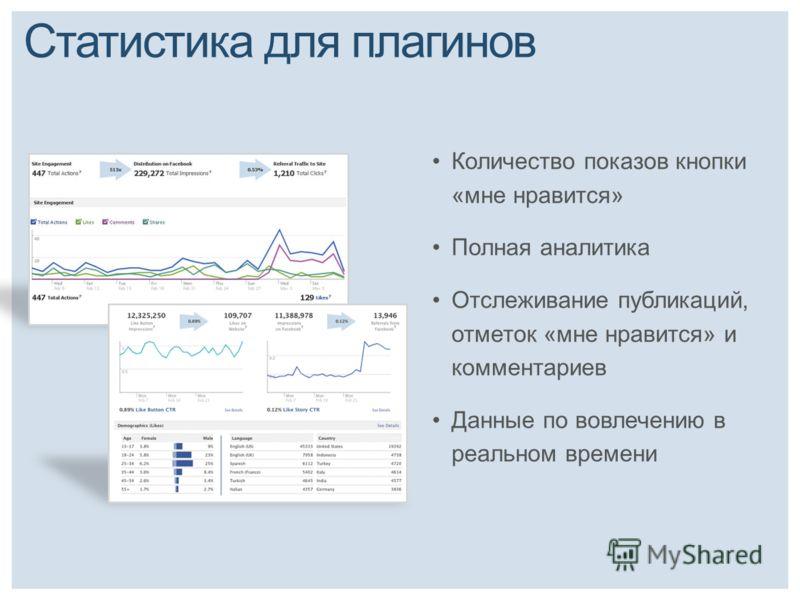Статистика для плагинов Количество показов кнопки «мне нравится» Полная аналитика Отслеживание публикаций, отметок «мне нравится» и комментариев Данные по вовлечению в реальном времени