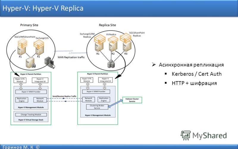 Hyper-V: Hyper-V Replica Асинхронная репликация Kerberos / Cert Auth HTTP + шифрация