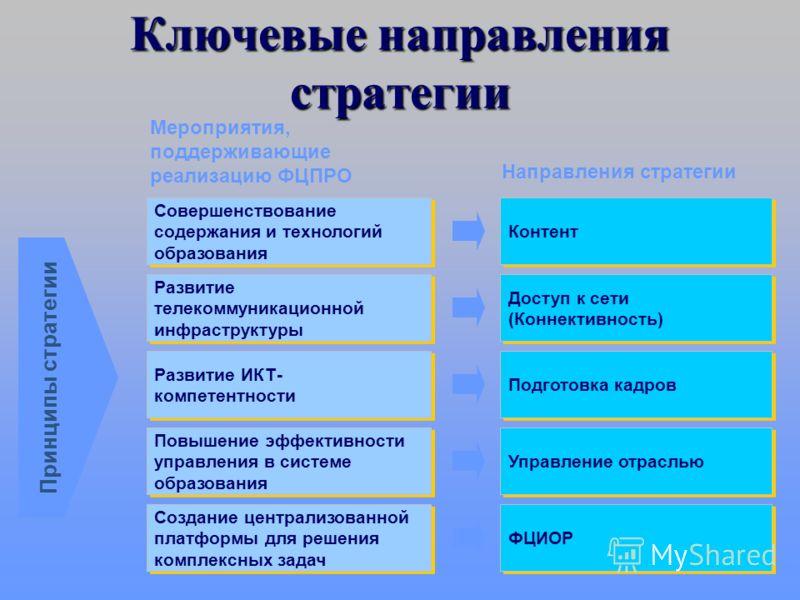 Основные принципы Стратегии Задачи развития образования в России в 2006-2010 г.г. Принципы Стратегии Централизованный заказ на телекоммуникационную инфраструктуру со стороны государства Правильные приоритеты Приоритезация проектов по принципу максима