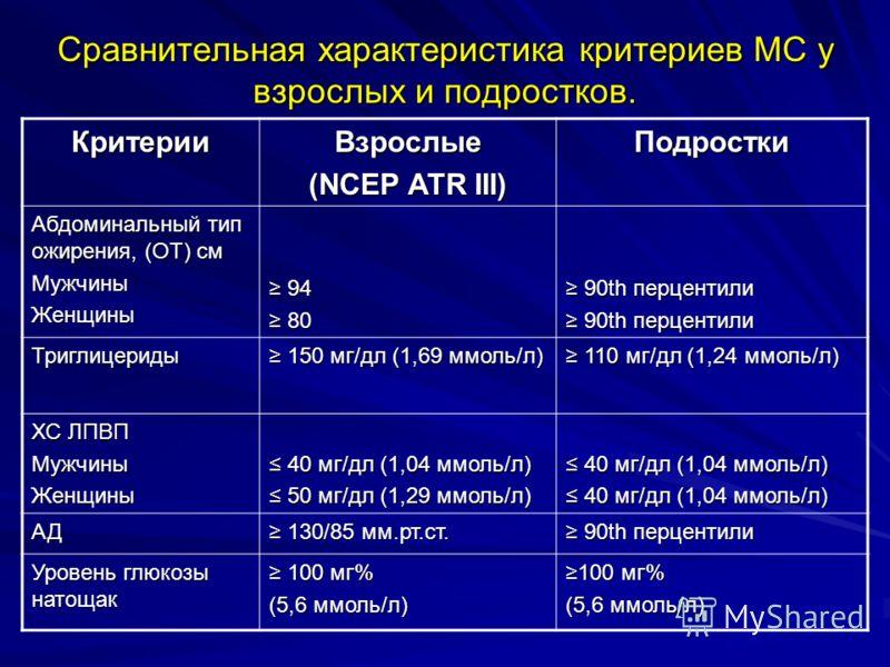 Сравнительная характеристика критериев МС у взрослых и подростков. КритерииВзрослые (NCEP ATR III) Подростки Абдоминальный тип ожирения, (ОТ) см МужчиныЖенщины 94 94 80 80 90th перцентили 90th перцентили Триглицериды 150 мг/дл (1,69 ммоль/л) 150 мг/д