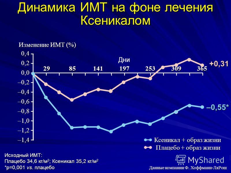 Динамика ИМТ на фоне лечения Ксеникалом Данные компании Ф. Хоффманн-ЛяРош Исходный ИМТ: Плацебо 34,6 кг/м 2 ; Ксеникал 35,2 кг/м 2 *p=0,001 vs. плацебо 0,4 0,2 0,0 –0,2 –0,4 –0,6 –0,8 –1,0 –1,2 –1,4 Изменение ИМТ (%) 2985141197253309365 Дни Ксеникал