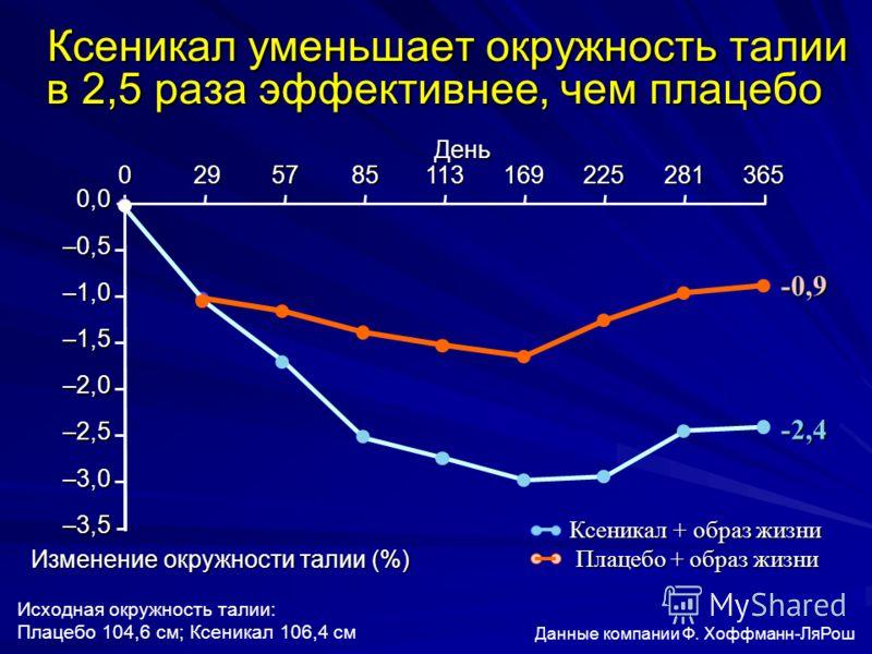 Ксеникал уменьшает окружность талии в 2,5 раза эффективнее, чем плацебо Ксеникал уменьшает окружность талии в 2,5 раза эффективнее, чем плацебо Исходная окружность талии: Плацебо 104,6 см; Ксеникал 106,4 см 0,0 –0,5 –1,0 –1,5 –2,0 –2,5 –3,0 –3,5 Изме