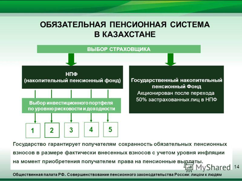 Общественная палата РФ. Совершенствование пенсионного законодательства России: лицом к людям 14 ОБЯЗАТЕЛЬНАЯ ПЕНСИОННАЯ СИСТЕМА В КАЗАХСТАНЕ Государство гарантирует получателям сохранность обязательных пенсионных взносов в размере фактически внесенны