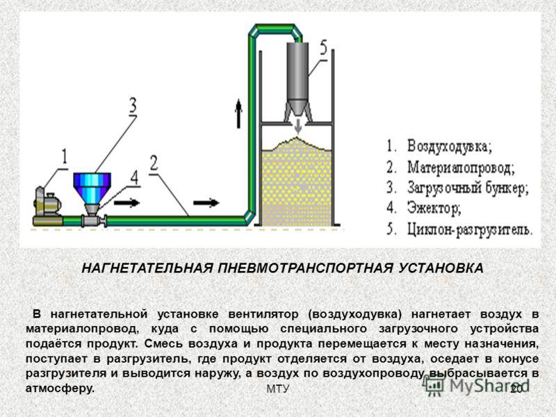 МТУ20 НАГНЕТАТЕЛЬНАЯ ПНЕВМОТРАНСПОРТНАЯ УСТАНОВКА В нагнетательной установке вентилятор (воздуходувка) нагнетает воздух в материалопровод, куда с помощью специального загрузочного устройства подаётся продукт. Смесь воздуха и продукта перемещается к м