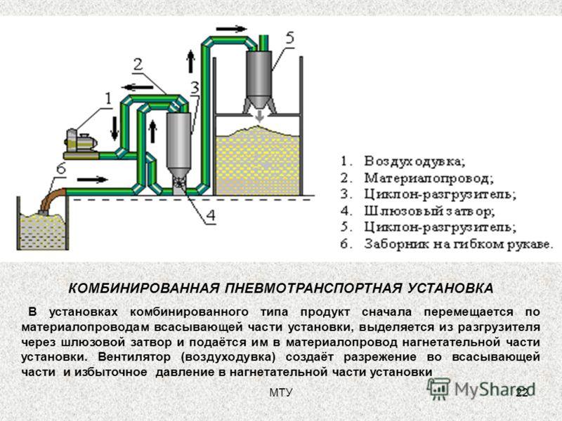 МТУ22 КОМБИНИРОВАННАЯ ПНЕВМОТРАНСПОРТНАЯ УСТАНОВКА В установках комбинированного типа продукт сначала перемещается по материалопроводам всасывающей части установки, выделяется из разгрузителя через шлюзовой затвор и подаётся им в материалопровод нагн