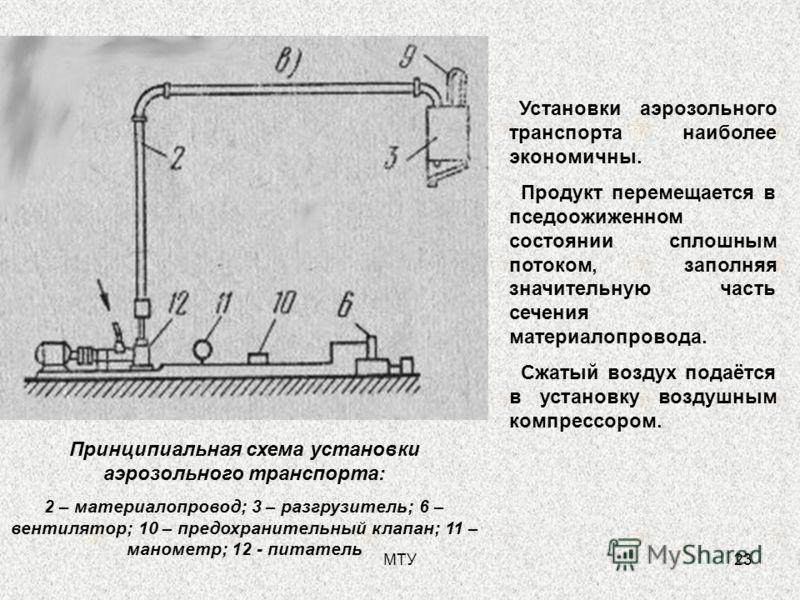 МТУ23 Принципиальная схема установки аэрозольного транспорта: 2 – материалопровод; 3 – разгрузитель; 6 – вентилятор; 10 – предохранительный клапан; 11 – манометр; 12 - питатель Установки аэрозольного транспорта наиболее экономичны. Продукт перемещает