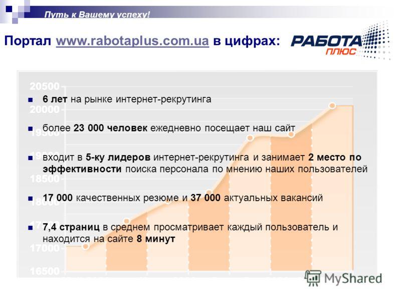 Портал www.rabotaplus.com.ua в цифрах:www.rabotaplus.com.ua Путь к Вашему успеху! 6 лет на рынке интернет-рекрутинга более 23 000 человек ежедневно посещает наш сайт входит в 5-ку лидеров интернет-рекрутинга и занимает 2 место по эффективности поиска