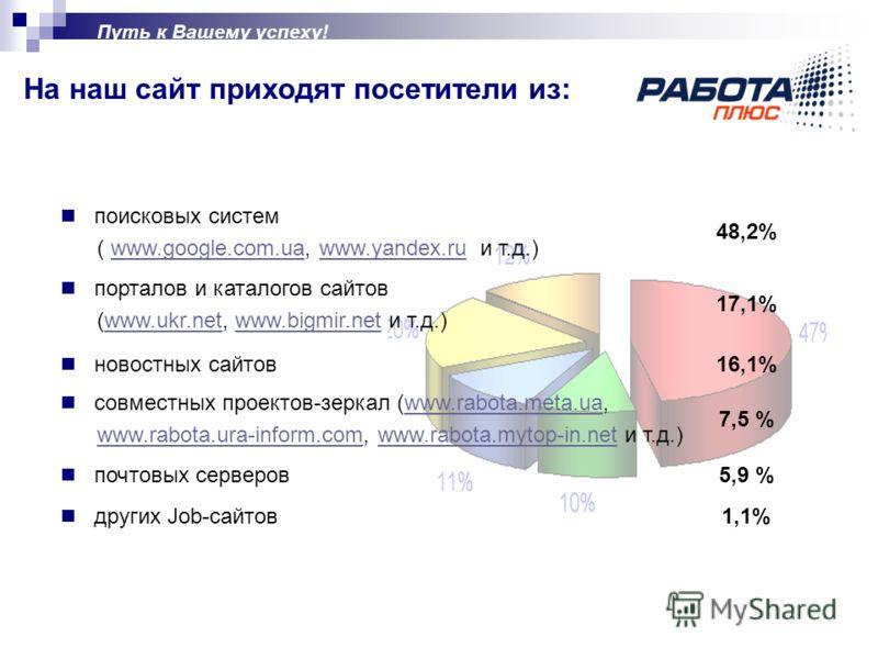 Путь к Вашему успеху! На наш сайт приходят посетители из: поисковых систем ( www.google.com.ua, www.yandex.ru и т.д.)www.google.com.uawww.yandex.ru 48,2% порталов и каталогов сайтов (www.ukr.net, www.bigmir.net и т.д.)www.ukr.netwww.bigmir.net 17,1%