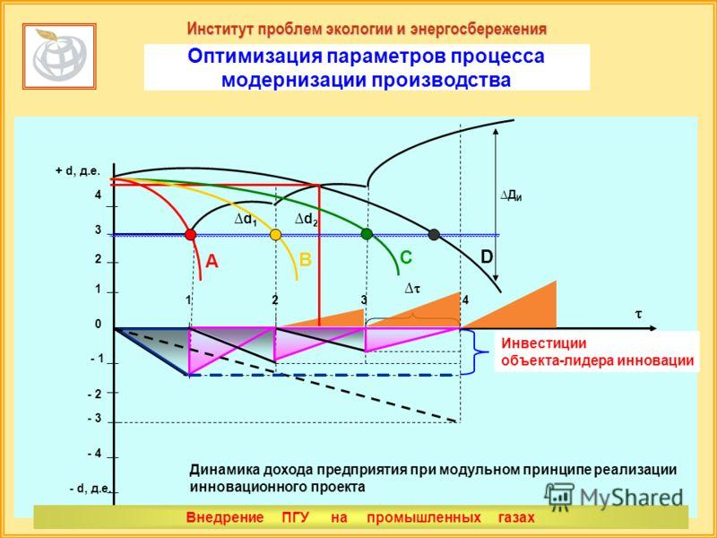 Институт проблем экологии и энергосбережения Оптимизация параметров процесса модернизации производства ДИДИ + d, д.е. - d, д.е. 4 - 4 - 3 - 2 - 1 0 1 1234 2 3, в.е. d1d1 d2d2 Динамика дохода предприятия при модульном принципе реализации инновационног