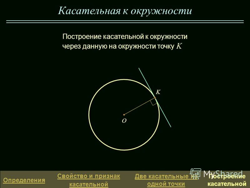 Касательная к окружности K O Построение касательной к окружности через данную на окружности точку K Определения Свойство и признак касательной Две касательные из одной точки Построение касательной