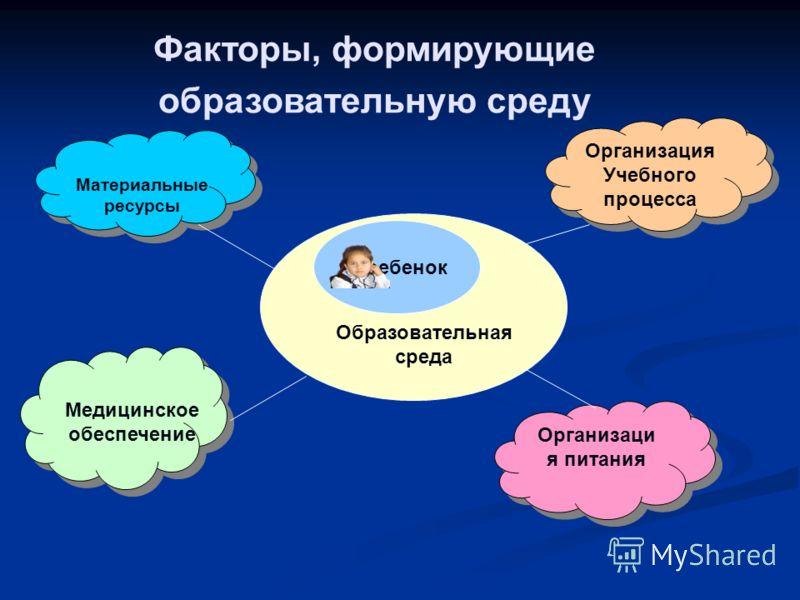 Факторы, формирующие образовательную среду Материальные ресурсы Медицинское обеспечение Организаци я питания Организация Учебного процесса Организация Учебного процесса Образовательная среда ребенок