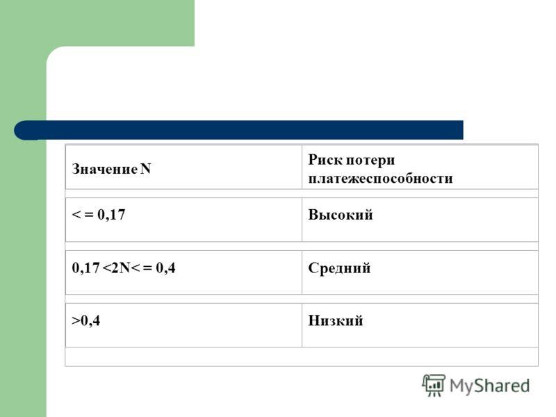 Значение N Риск потери платежеспособности < = 0,17Высокий 0,17 0,4Низкий