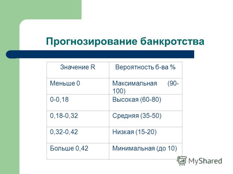 Прогнозирование банкротства Значение RВероятность б-ва % Меньше 0Максимальная (90- 100) 0-0,18Высокая (60-80) 0,18-0,32Средняя (35-50) 0,32-0,42Низкая (15-20) Больше 0,42Минимальная (до 10)