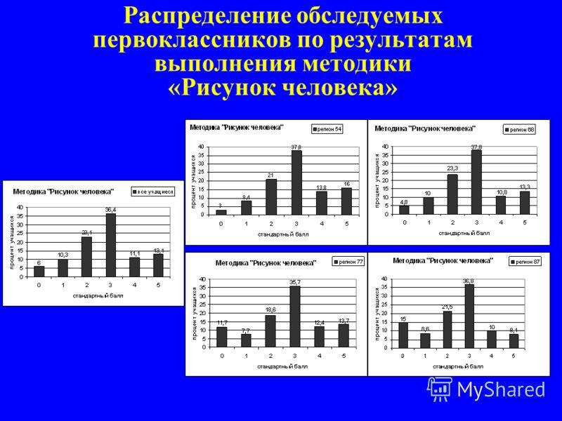 Распределение обследуемых первоклассников по результатам выполнения методики «Рисунок человека»