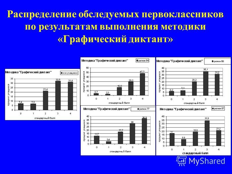Распределение обследуемых первоклассников по результатам выполнения методики «Графический диктант»