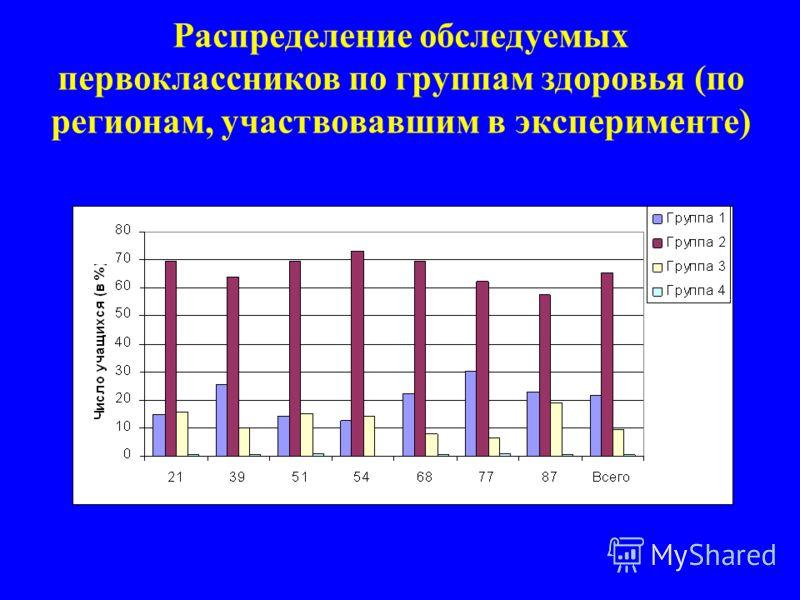 Распределение обследуемых первоклассников по группам здоровья (по регионам, участвовавшим в эксперименте)