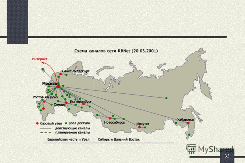 32 Расходы на ИКТ, приходящиеся на одного человека в год, в странах Центральной и Восточной Европы, в евро, 1998г.