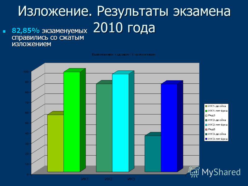 Изложение. Результаты экзамена 2010 года 82,85% экзаменуемых справились со сжатым изложением 82,85% экзаменуемых справились со сжатым изложением