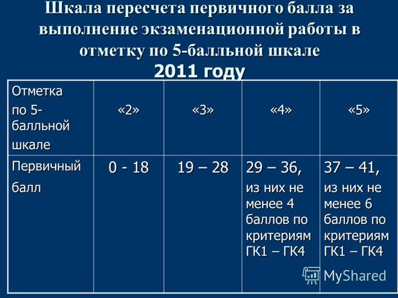 Шкала пересчета первичного балла за выполнение экзаменационной работы в отметку по 5-балльной шкале 2011 году Отметка по 5- балльной шкале«2»«3»«4»«5» Первичныйбалл 0 - 18 19 – 28 29 – 36, из них не менее 4 баллов по критериям ГК1 – ГК4 37 – 41, из н