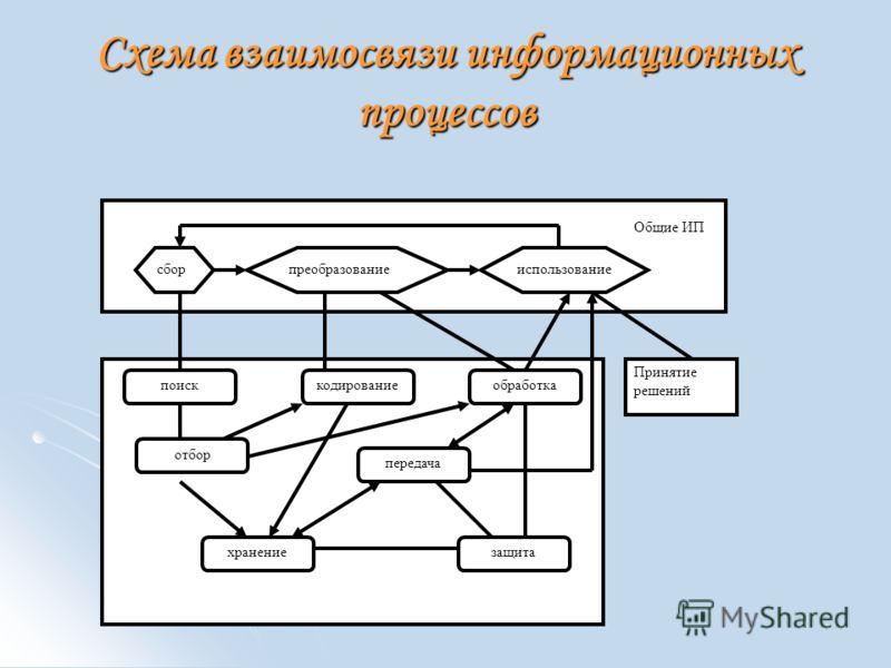 Схема взаимосвязи информационных процессов сборпреобразованиеиспользование Общие ИП поиск хранение кодированиеобработка передача защита Принятие решений отбор