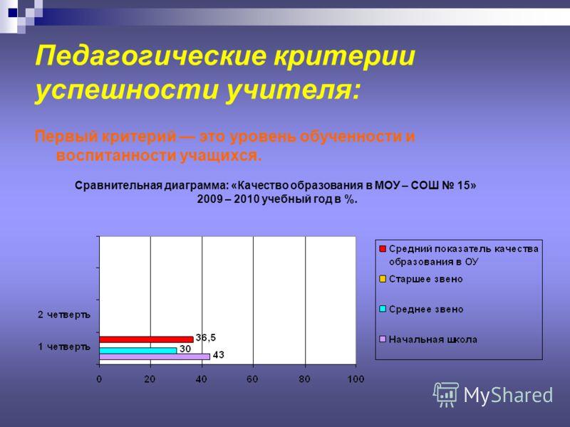 Педагогические критерии успешности учителя: Первый критерий это уровень обученности и воспитанности учащихся. Сравнительная диаграмма: «Качество образования в МОУ – СОШ 15» 2009 – 2010 учебный год в %.