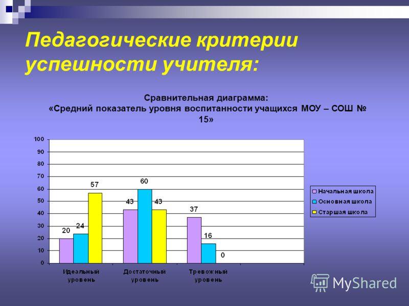 Педагогические критерии успешности учителя: Сравнительная диаграмма: «Средний показатель уровня воспитанности учащихся МОУ – СОШ 15»