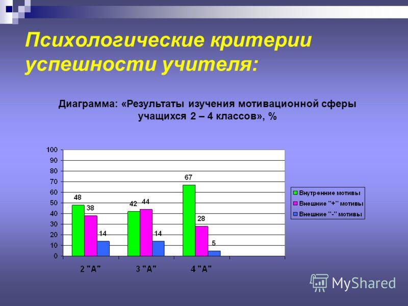 Психологические критерии успешности учителя: Диаграмма: «Результаты изучения мотивационной сферы учащихся 2 – 4 классов», %
