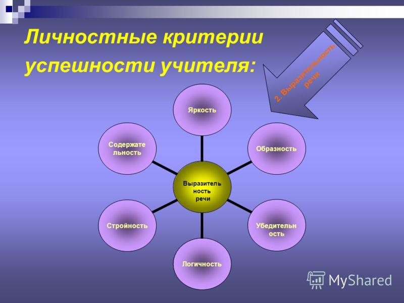 Личностные критерии успешности учителя: Выразительность речи ЯркостьОбразность Убедительность ЛогичностьСтройностьСодержательность 2. Выразительность речи