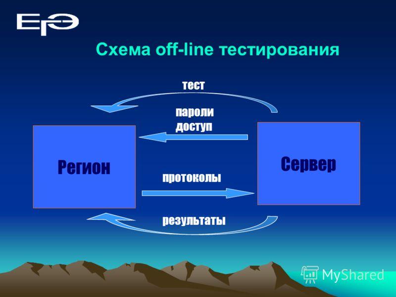 Схема off-line тестирования Регион Сервер тест пароли доступ протоколы результаты