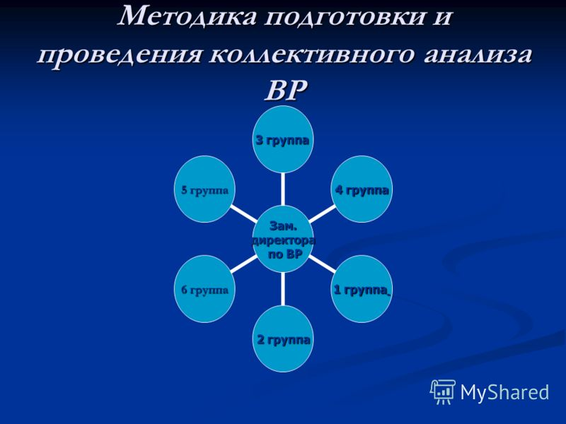Методика подготовки и проведения коллективного анализа ВР Зам.директора по ВР по ВР 3 группа 4 группа 1 группа 2 группа 6 группа 5 группа