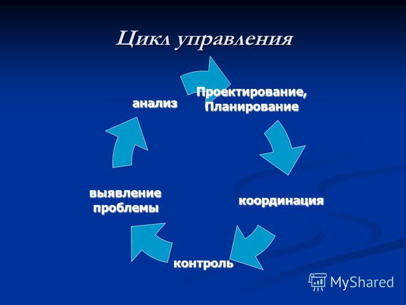 Цикл управления Проектирование,Планирование координация контроль выявление проблемы анализ