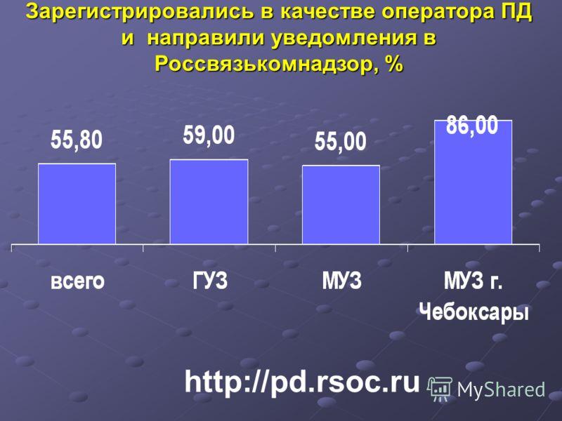 Зарегистрировались в качестве оператора ПД и направили уведомления в Россвязькомнадзор, % http://pd.rsoc.ru