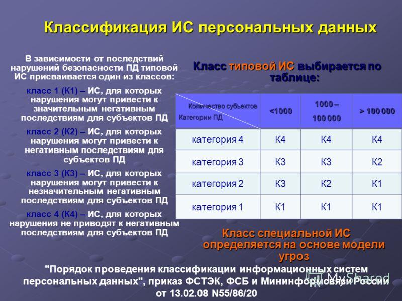 Классификация ИС персональных данных Класс типовой ИС выбирается по таблице: Количество субъектов Категории ПД  100 000 категория 4К4 категория 3К3 К2 категория 2К3К2К1 категория 1К1 Класс специальной ИС определяется на основе модели угроз В зависимо