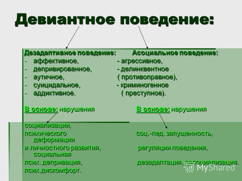 Девиантное поведение: Дезадаптивное поведение: Асоциальное поведение: -аффективное, - агрессивное, -депривированное, - делинквентное -аутичное, ( противоправное), -суицидальное, - криминогенное -аддиктивное. ( преступное). В основе: нарушения В основ